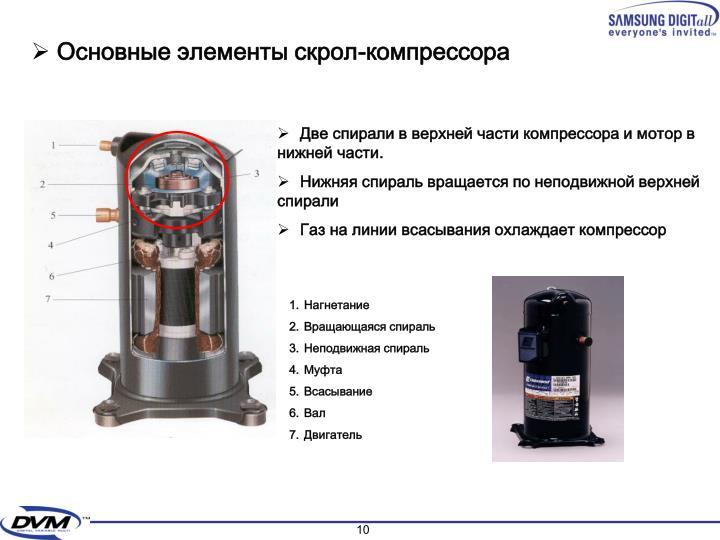 Основные элементы скрол-компрессора