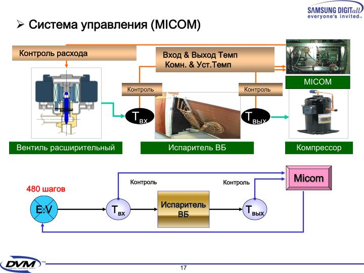 Система управления (