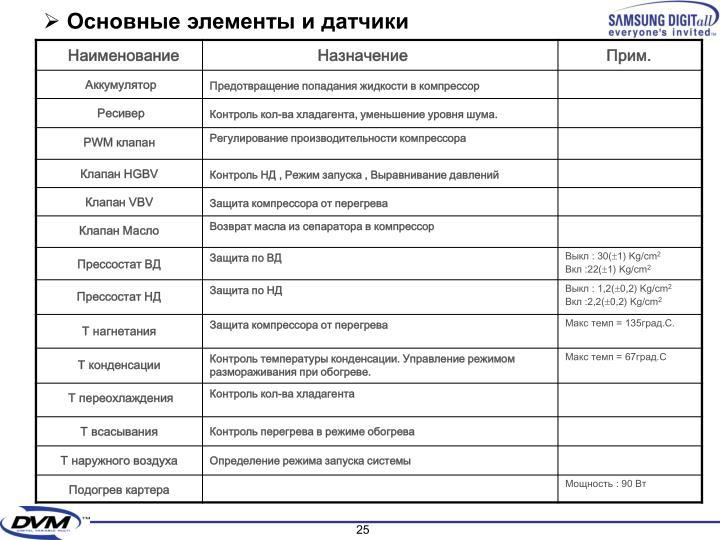 Основные элементы и датчики