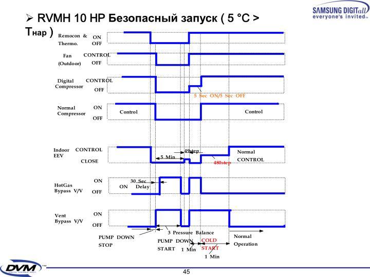 RVMH 10 HP