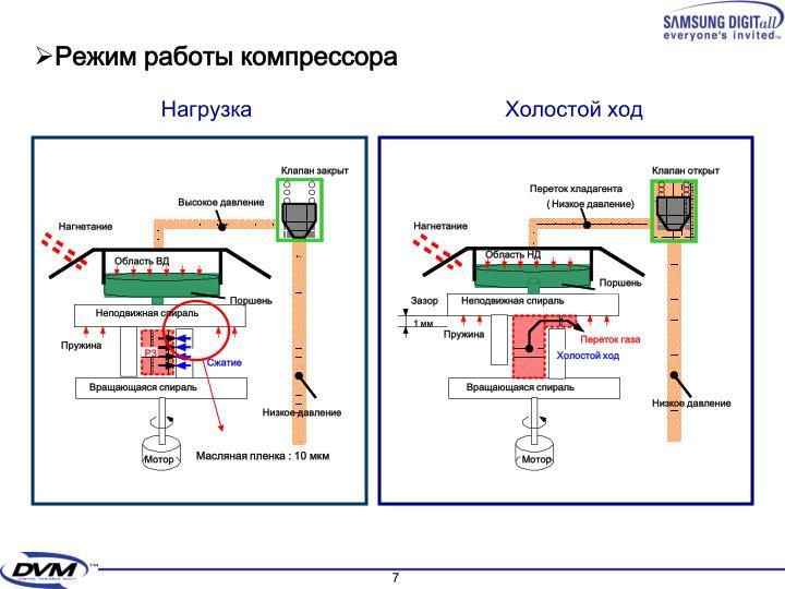 Режим работы компрессора