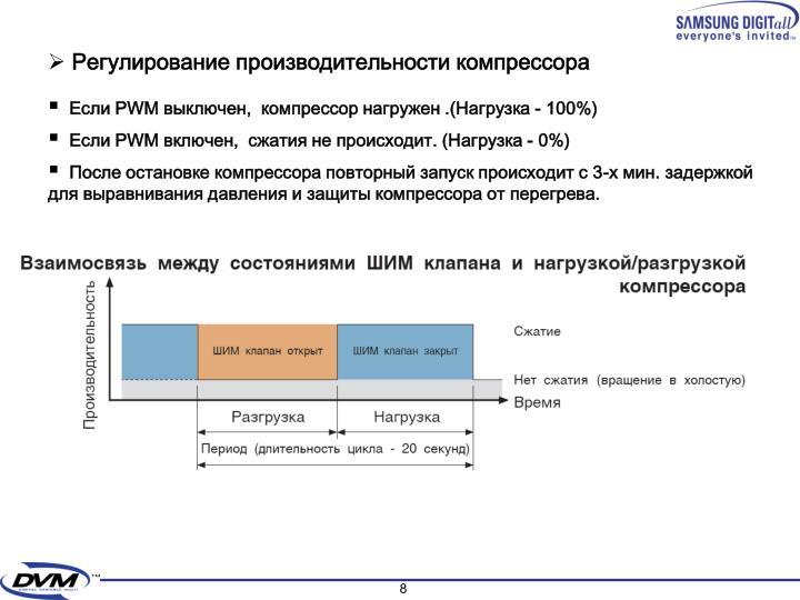 Регулирование производительности компрессора