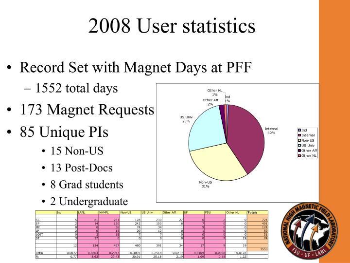 2008 User statistics