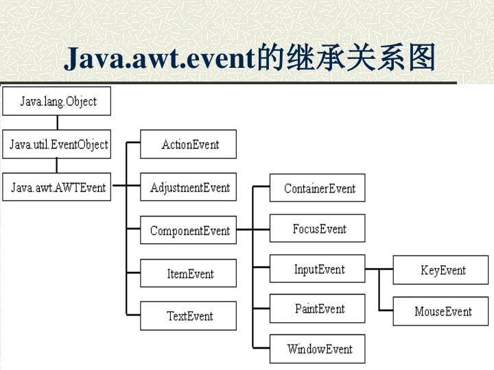 Java.awt.event