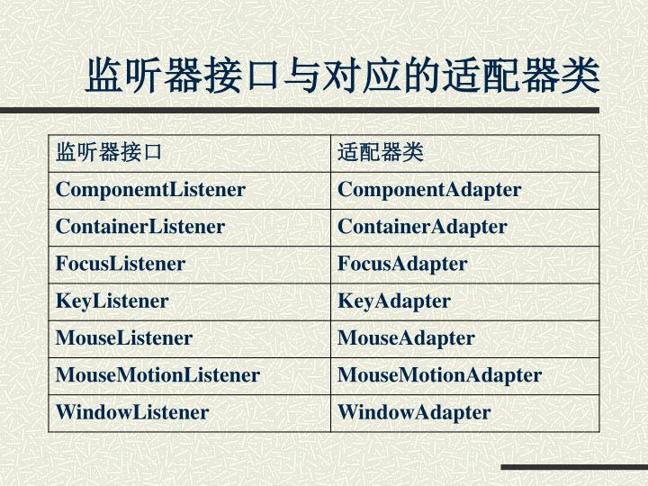 监听器接口与对应的适配器类