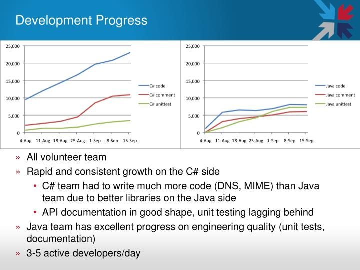 Development Progress