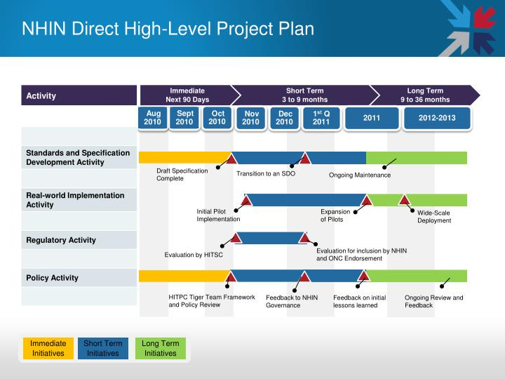NHIN Direct High-Level Project Plan