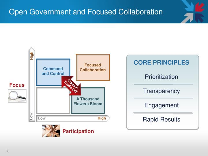 Open Government and Focused Collaboration
