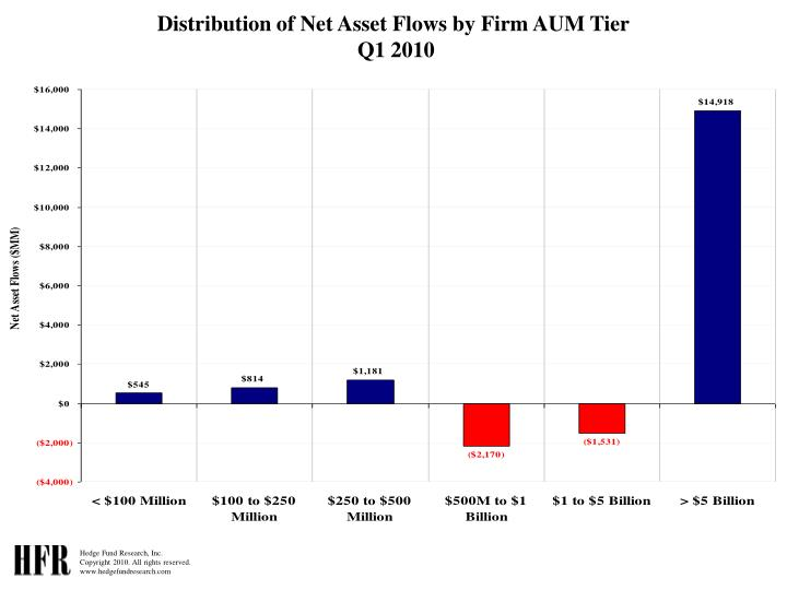 Distribution of Net Asset Flows by Firm AUM Tier