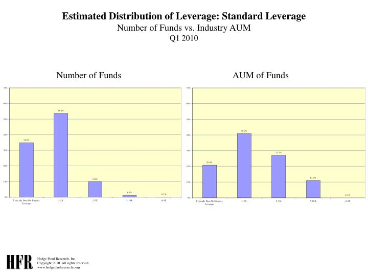 Estimated Distribution of Leverage: Standard Leverage