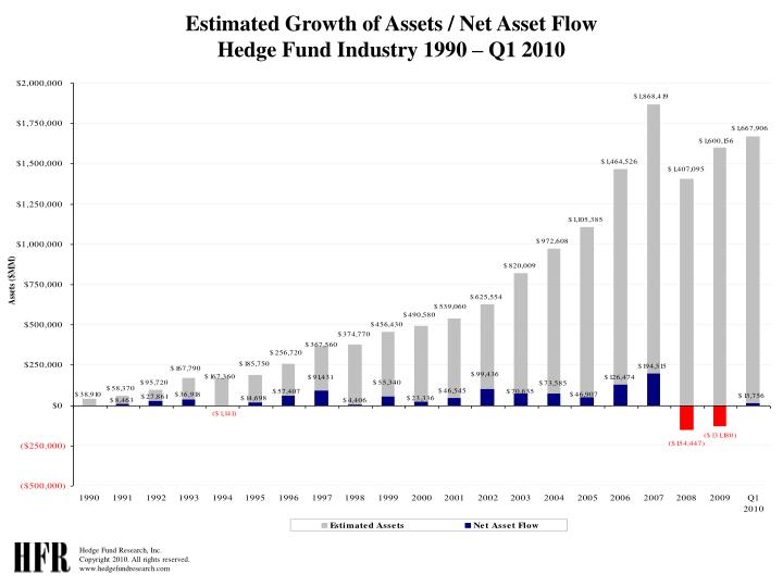 Estimated Growth of Assets / Net Asset Flow