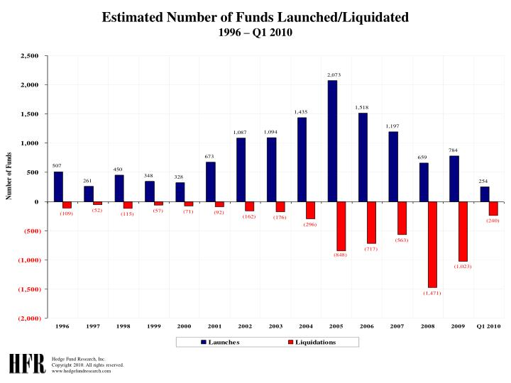 Estimated Number of Funds Launched/Liquidated
