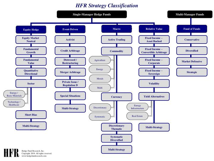 Hfr strategy classification