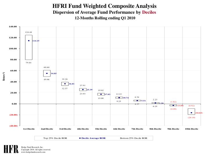 HFRI Fund Weighted Composite Analysis