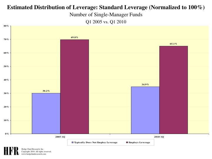Estimated Distribution of Leverage: Standard Leverage (Normalized to 100%)