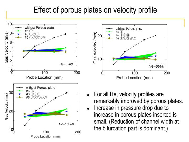 Effect of porous plates on velocity profile
