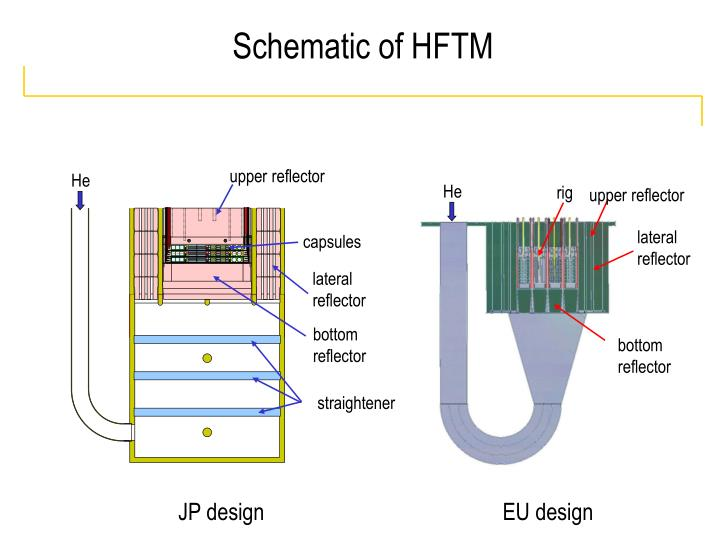 Schematic of HFTM