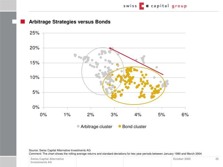 Arbitrage clusterBond cluster