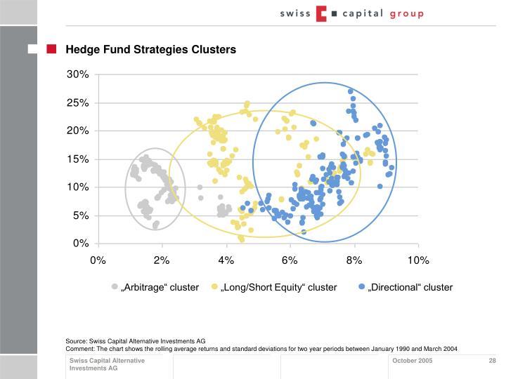"""Arbitrage"" cluster  ""Long/Short Equity"" cluster     ""Directional"" cluster"
