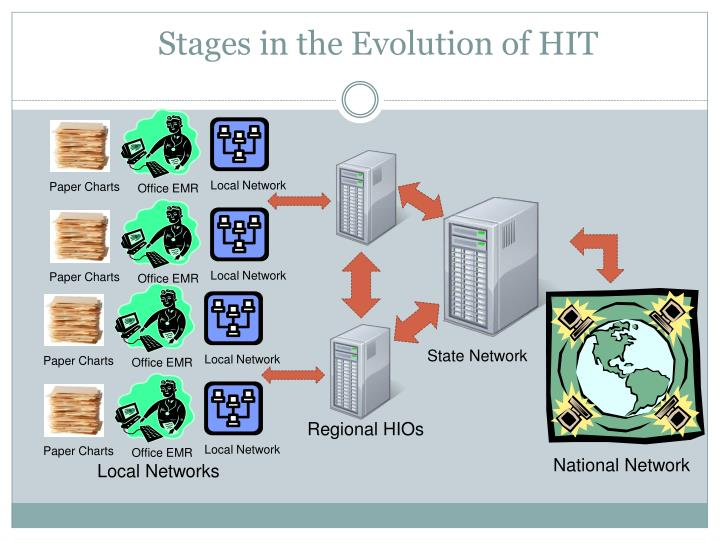 Stages in the Evolution of HIT