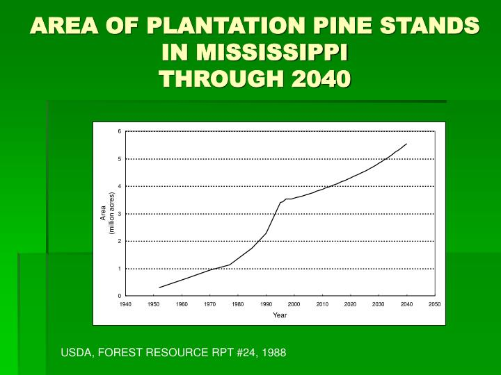 AREA OF PLANTATION PINE STANDS IN MISSISSIPPI