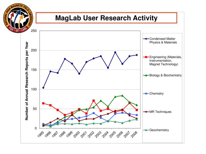 MagLab User Research Activity