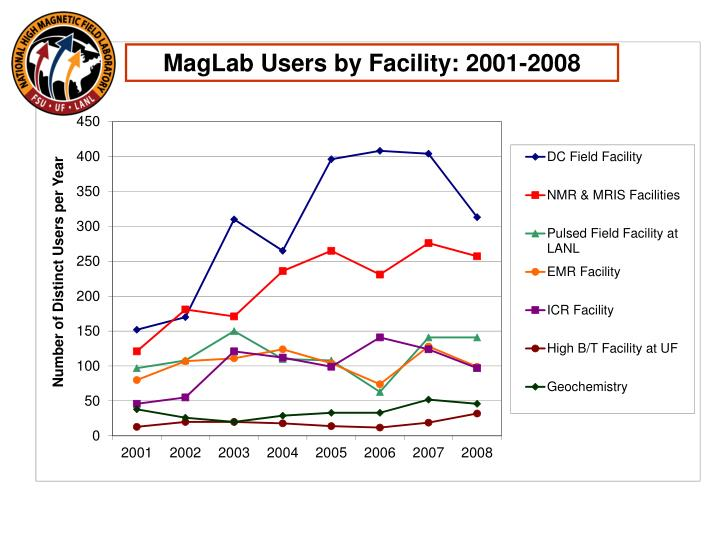 MagLab Users by Facility: 2001-2008