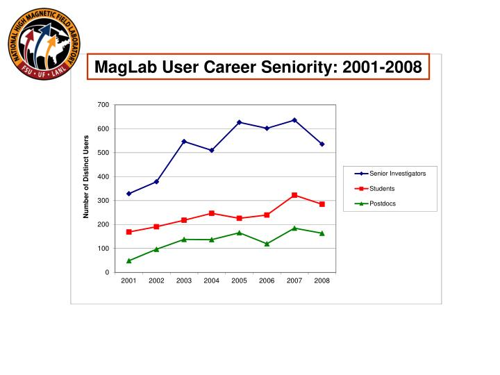MagLab User Career Seniority: 2001-2008