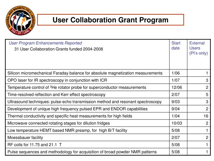 User Collaboration Grant Program