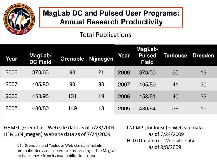 MagLab DC and Pulsed User Programs: