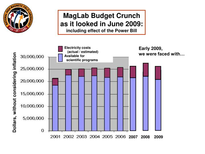 MagLab Budget Crunch as it looked in June 2009: