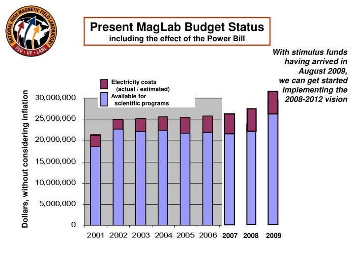 Present MagLab Budget Status