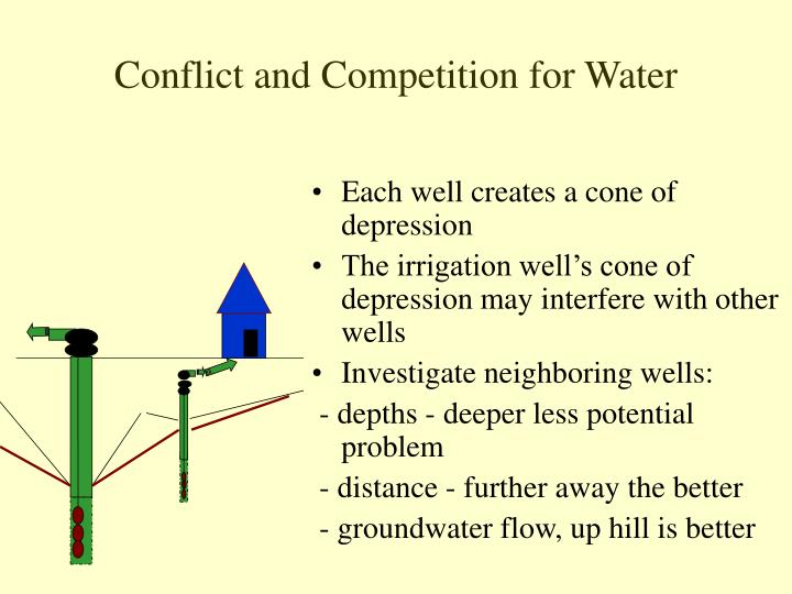 Conflict and Competition for Water
