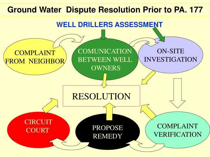Ground Water  Dispute Resolution Prior to PA. 177