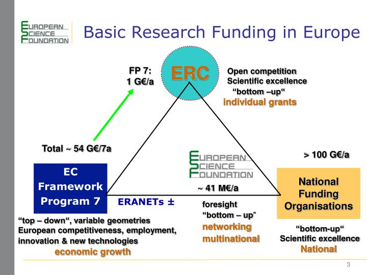 Basic research funding in europe