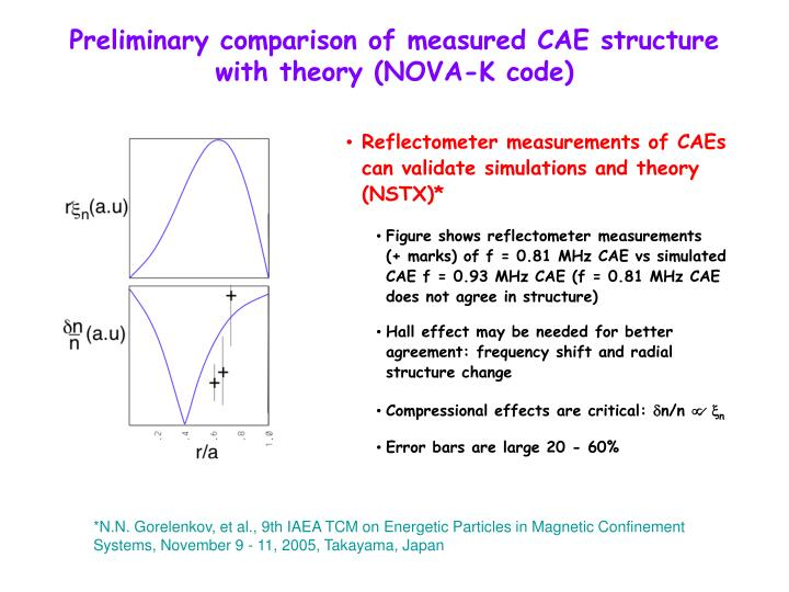 Preliminary comparison of measured CAE structure with theory (NOVA-K code)