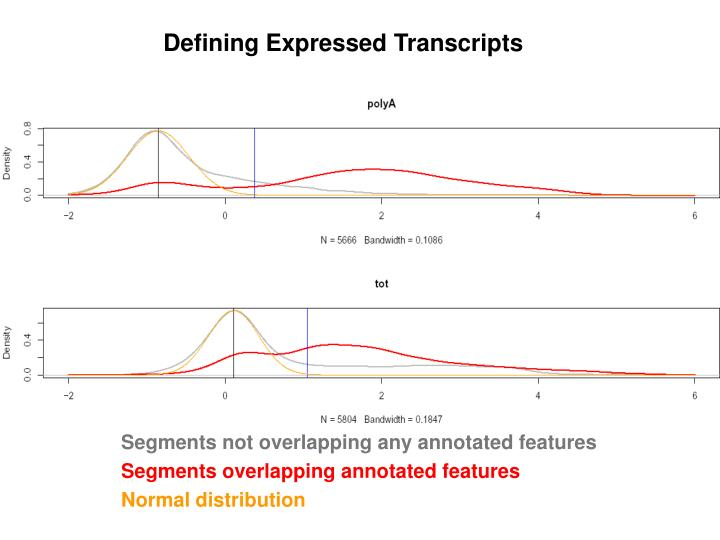 Defining Expressed Transcripts