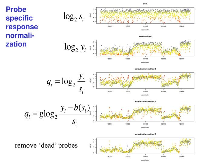 Probe specific response normali-zation
