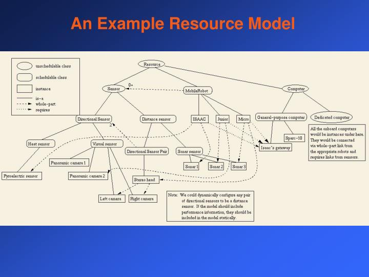 An Example Resource Model