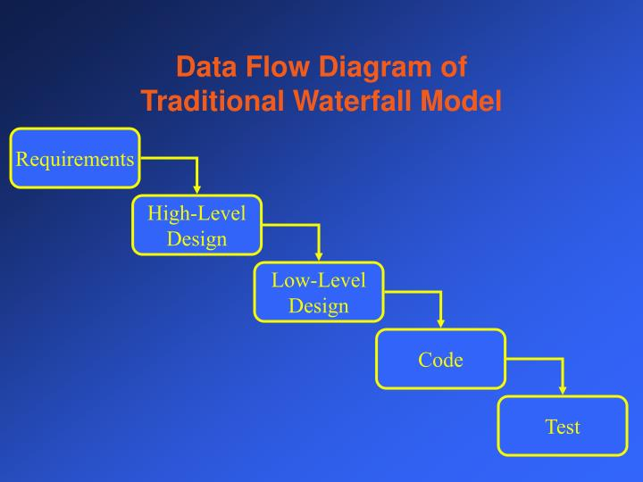 Data Flow Diagram of