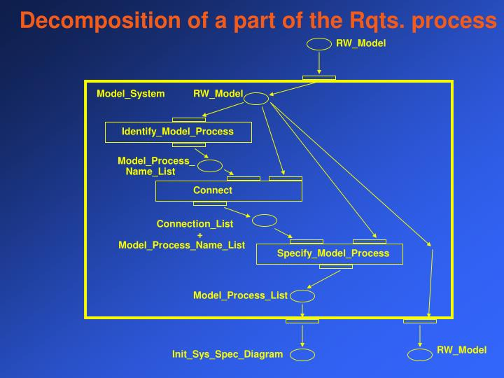 Decomposition of a part of the Rqts. process