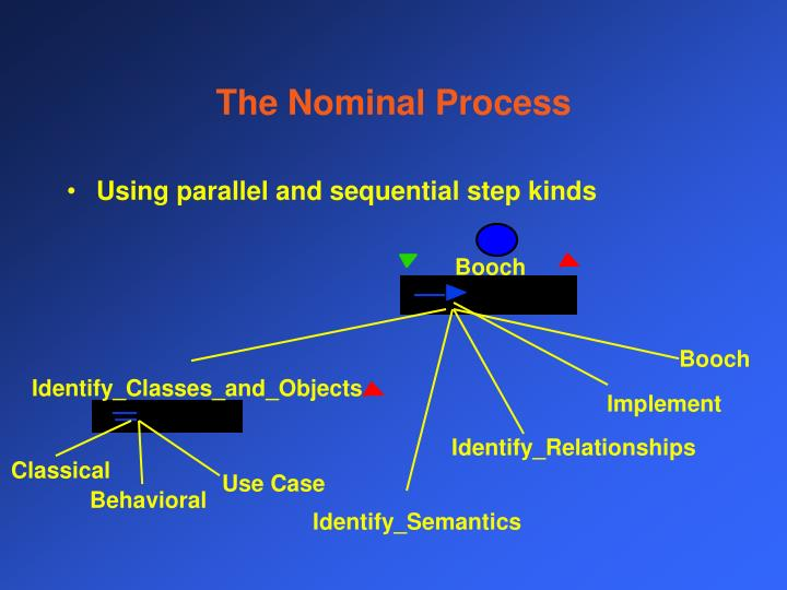 The Nominal Process