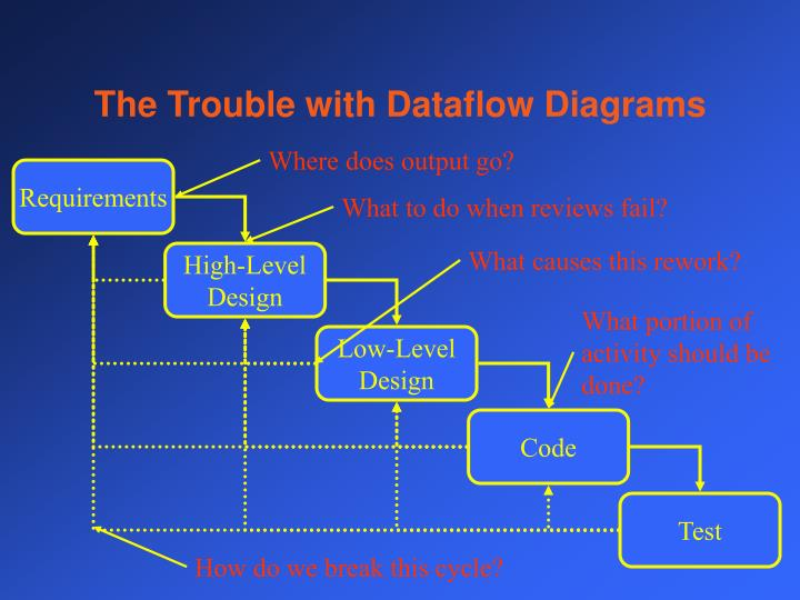 The Trouble with Dataflow Diagrams