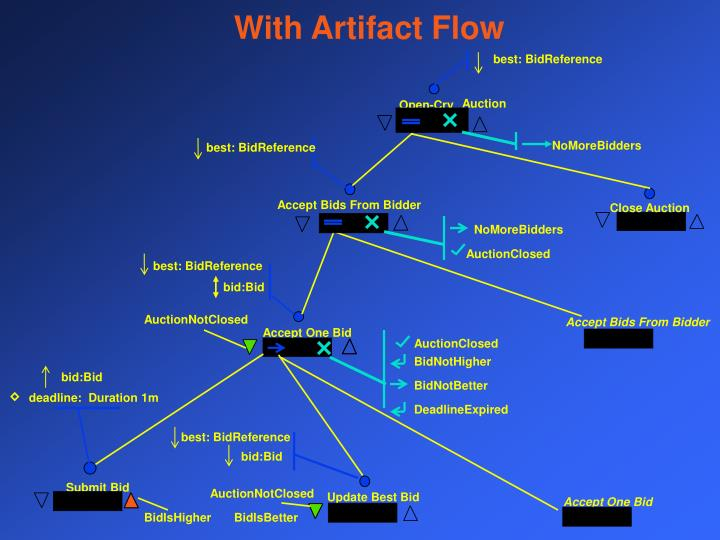 With Artifact Flow