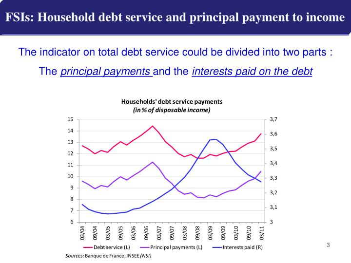 Fsis household debt service and principal payment to income