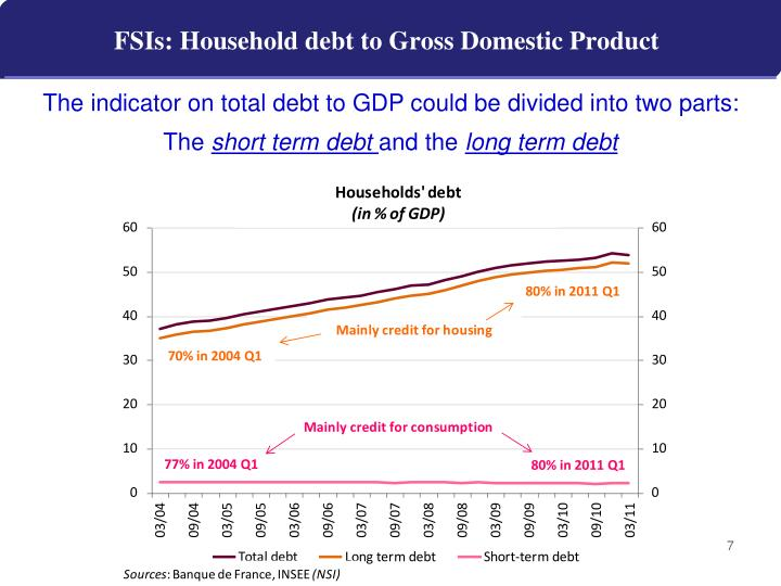 FSIs: Household debt to Gross Domestic Product