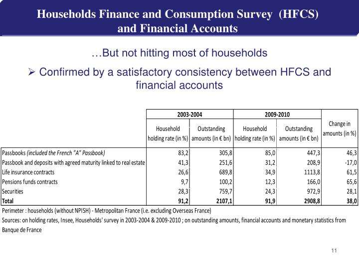 Households Finance and Consumption Survey  (HFCS)