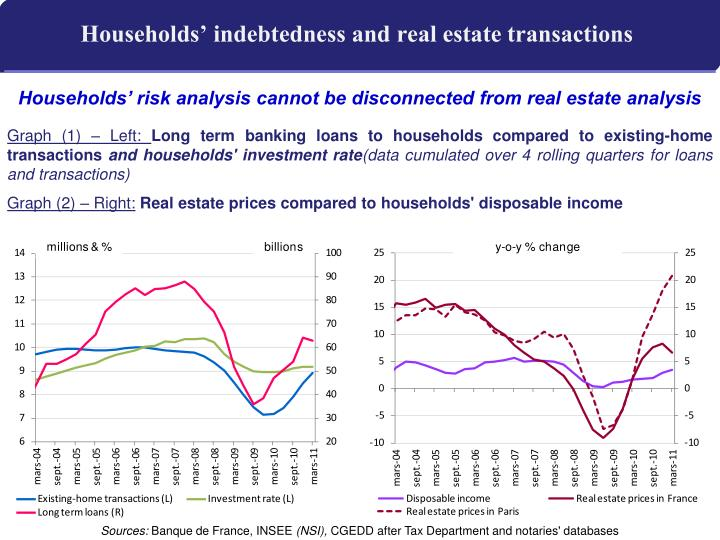 Households' indebtedness and real estate transactions