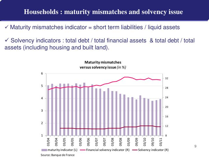 Households : maturity mismatches and solvency issue