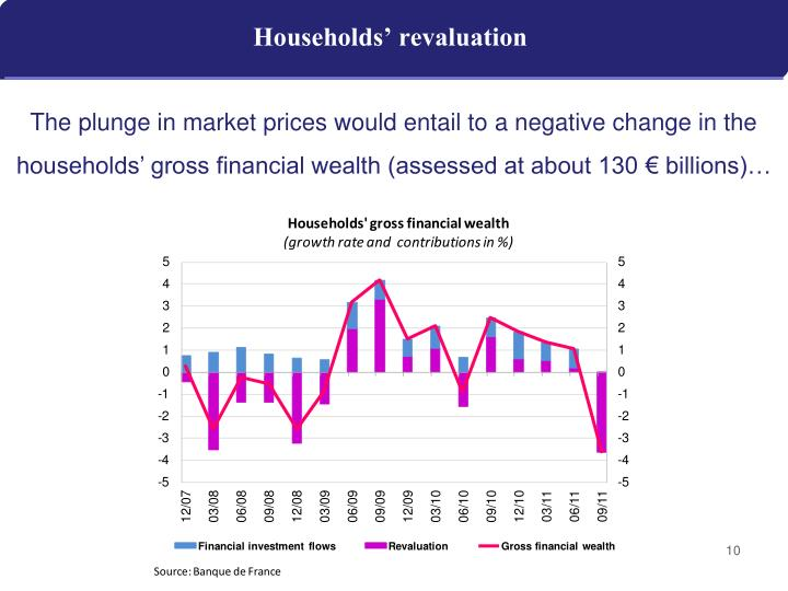 Households' revaluation